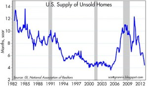 Unsold homes supply