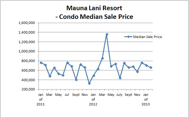 ML Med Sales to Feb 13