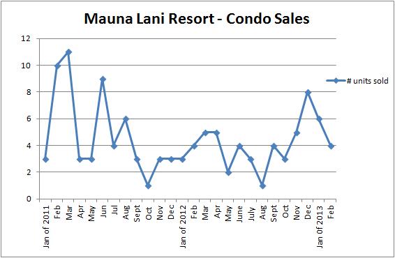 MLR unit sales to Feb 2013