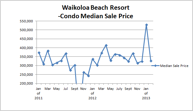 WBV Sales Median price to Feb 2013