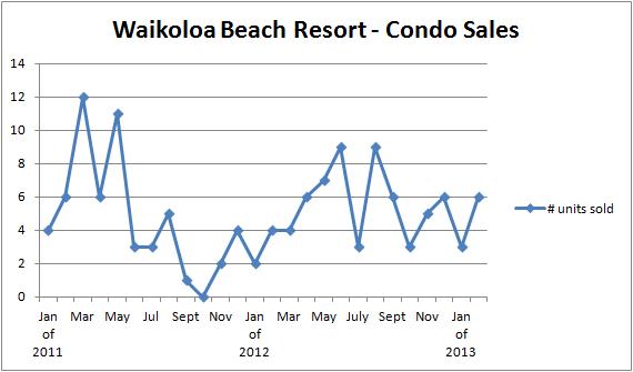 WBV Sales Units to Feb 2013