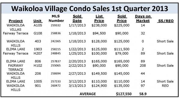 CONDO SALES 1ST QUARTER
