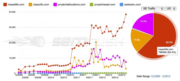 Hawaii Life Search Engine Traffic Blows Competition Away