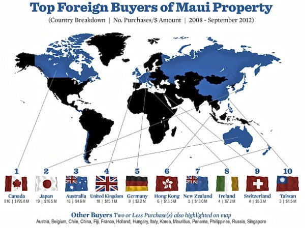 Foreign Investment in Maui