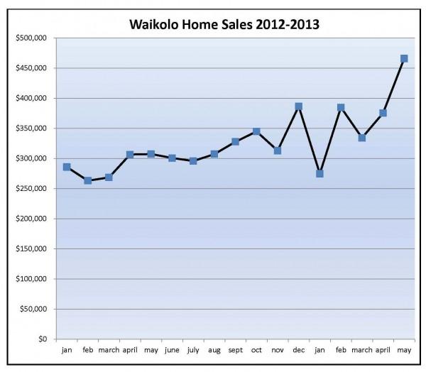 waikoloa home prices