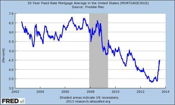 30 year fixed rates since 2002