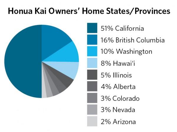 Honua Kai Pie Chart