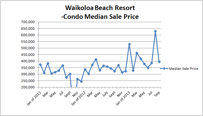 WBV Sales Median price to Sept 2013