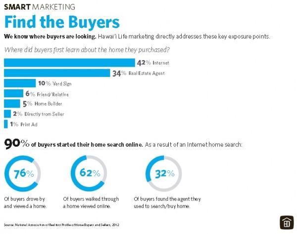 Buyers looking
