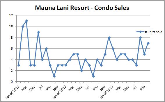 Mauna lani sales in units thru Oct 2013
