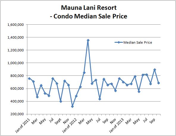 Mauna lani sales median sales thru Oct 2013