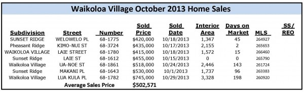 oct home sales