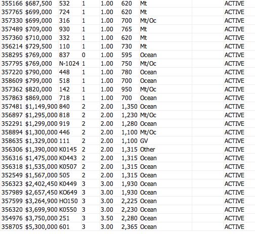 Honua Kai active listings 12-27-13