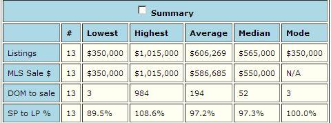 Table Summary of Halii Kai sales