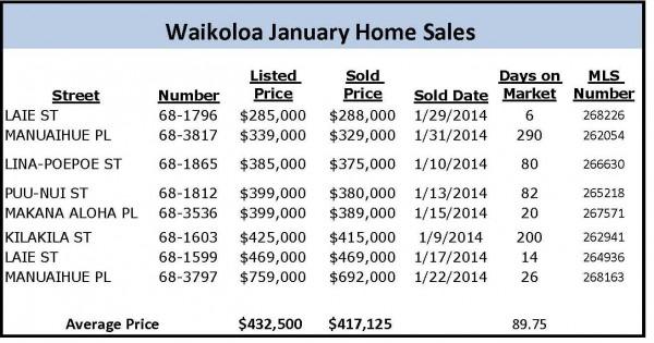 jan home sales
