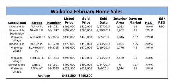 home sales feb