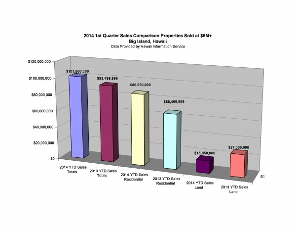 Big Island 1st Quarter Sales-page-0