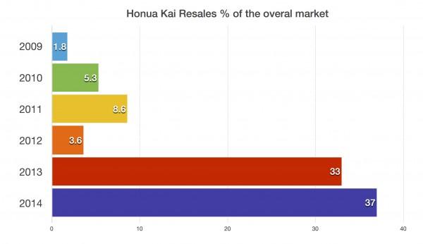 Honua Kai Resale Graph