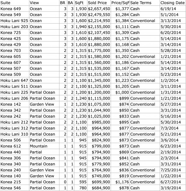 Honua Kai Sold Developer Inventory August 5, 2014