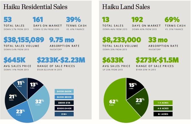 Haiku Sold Stats Image