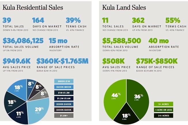 Kula Market Stats