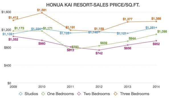 Honua Kai Price Graph Final