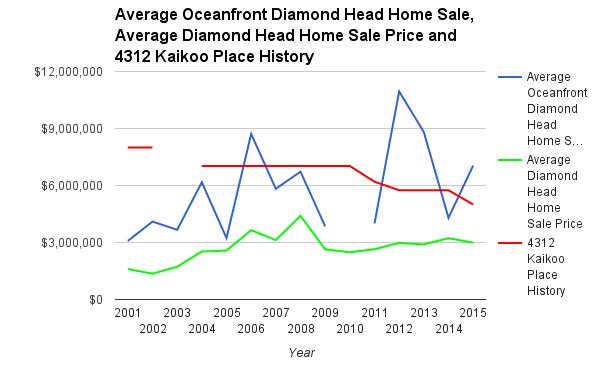 Listing History and Diamond Head Home Market 2001-2015