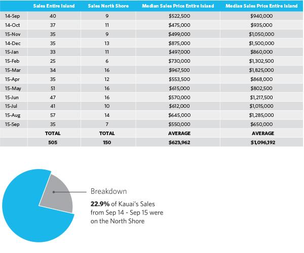 kauai_res_Sales_median_price