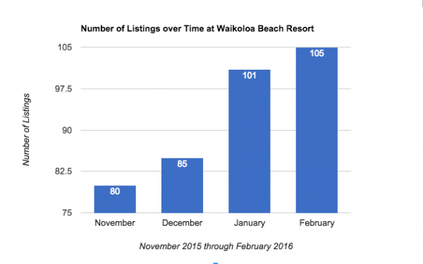 Number of listings at Waikoloa Beach Resort for Q1 2016
