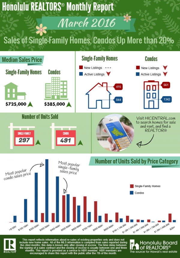 March 2015 Real Estate Sales  on Oahu