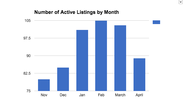 graph of listings through May 2016