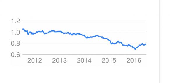 Canadian dollar fell against US dollar since 2013