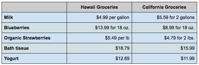 Hawaii vs California Groceries