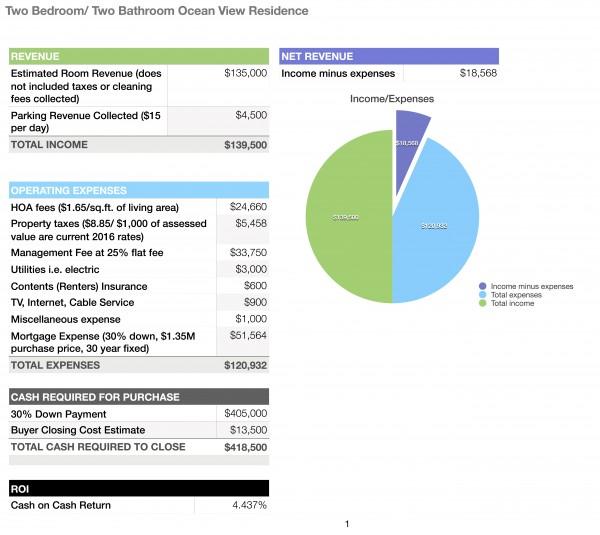 Financing budget